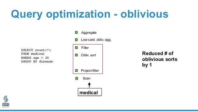 Query optimization - mixed sensitivity D_ID AGE NAME P_ID END_DATE START_DATE PID COMMENT DOCTOR T_ID DOSAGE END_TIME STAR...