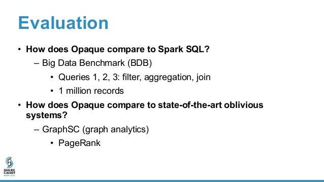 Big Data Benchmark (encryption mode)Runtime(s) 0.01 0.1 1 10 100 Query number Query 1 Query 2 Query 3 Spark SQL Opaque Dis...