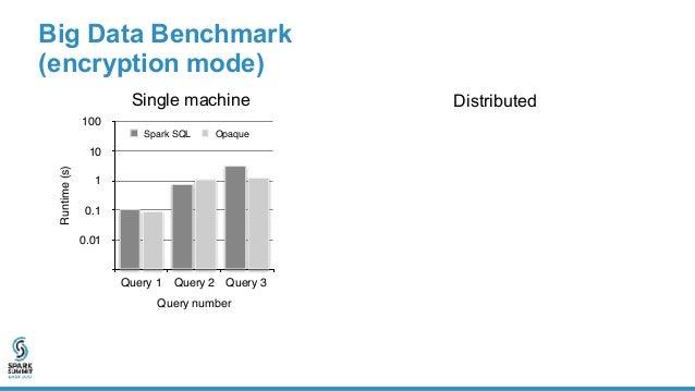 Single machine Distributed Big Data Benchmark (oblivious mode)