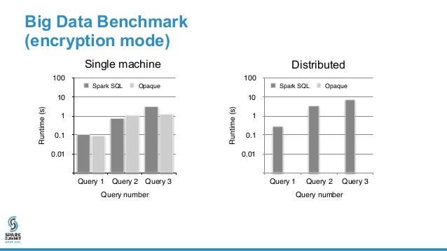 Single machine Distributed Big Data Benchmark (oblivious mode)Runtime(s) 0.01 0.1 1 10 100 Query number Query 1 Query 2 Qu...
