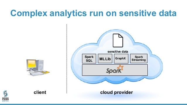 Complex analytics run on sensitive data client Spark SQL MLLib GraphX Spark Streaming cloud provider sensitive data