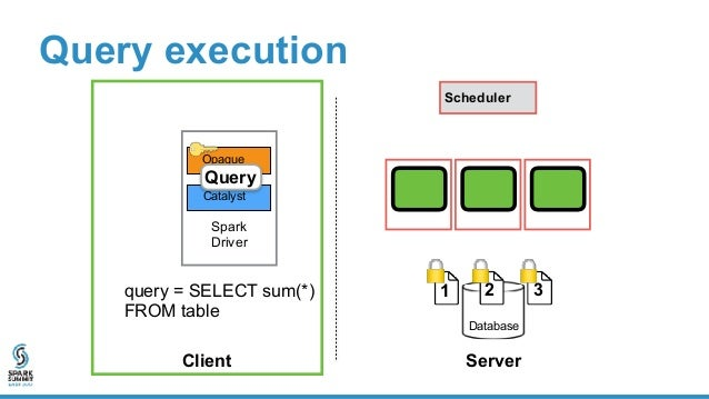 Spark Driver Opaque Catalyst Query execution Client Server Database Scheduler 1 2 3 query = SELECT sum(*) FROM table