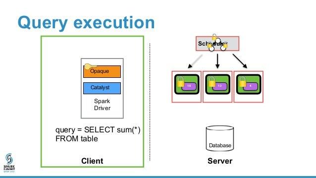 Problem: cloud can alter distributed computation • Drop data