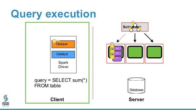 Problem: cloud can alter distributed computation • Drop data • Modify data