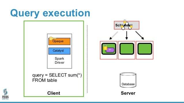 Problem: cloud can alter distributed computation • Drop data • Modify data • Skip task