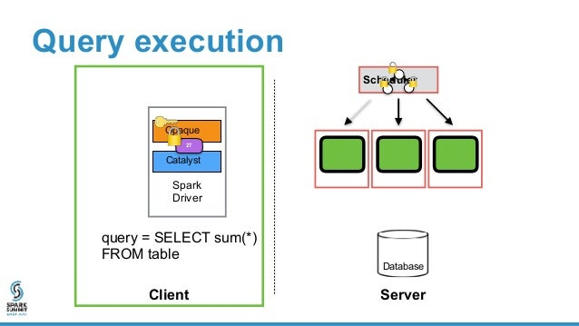 Problem: cloud can alter distributed computation • Drop data • Modify data • Skip task • Replay old state