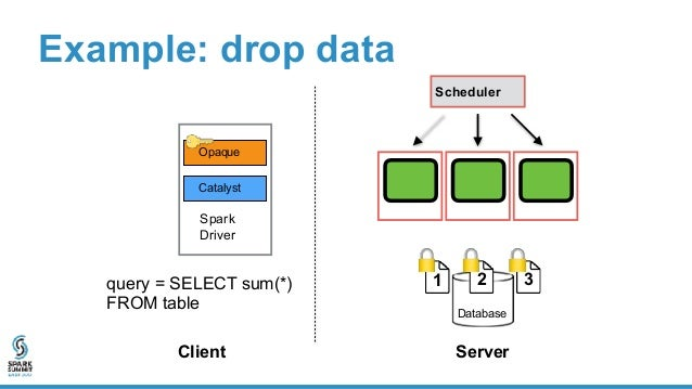 Example: drop data Spark Driver Opaque Catalyst Server Database Scheduler 23 Client query = SELECT sum(*) FROM table