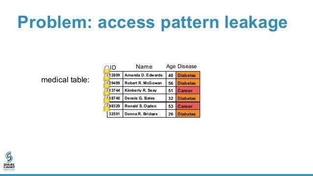 Problem: access pattern leakage 12809 … Diabetes 29489 … Diabetes 13744 … Cancer 18740 … Diabetes 98329 … Cancer 32591 … D...