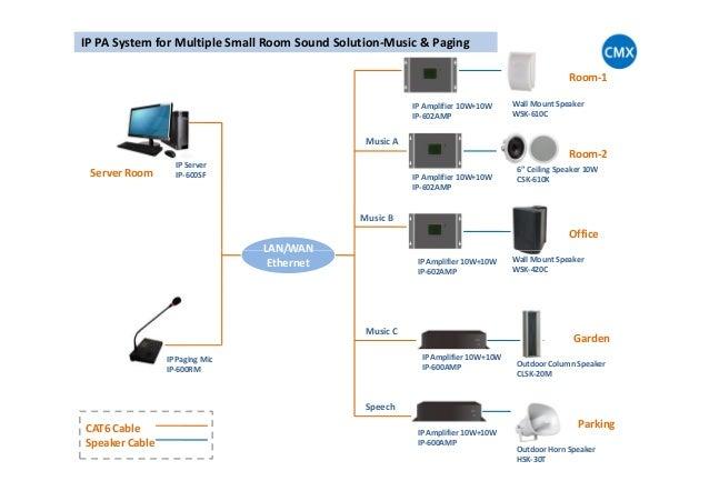 IP600 IP Network Audio System Design Templates