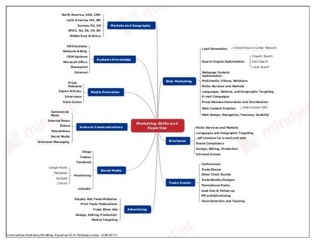 Marketing Skills and Expertise Web Marketing Lead Generation Global Enquiry Center Network Search Engine Optimization Orga