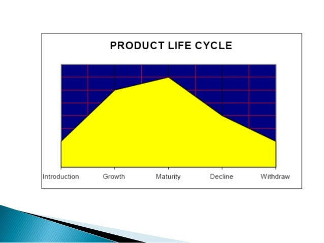 understanding product and process life cycle essay Advertising, marketing, product life cycle, consumer buying behavior  chapter 3  i will describe the planning process of advertising campaigns, how to organize  them  understand the advantages and restrictions of every possible option.