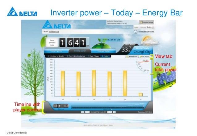 Solar Energy Monitoring System : Solar energy monitoring system gui presentation