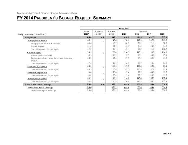 NASA 2014 Budget Request Summary