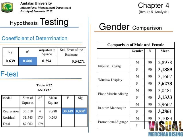 Hypothesis Testing Ry R2 Adjusted R Square Std. Error of the Estimate 0.639 0.408 0.394 0,54271 F-test Coeefficient of Det...