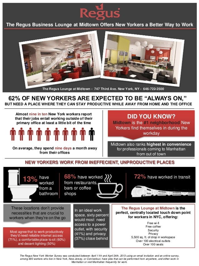 The Regus Business Lounge at Midtown Offers New Yorkers a Better Way to WorkThe Regus New York Worker Survey was conducted...