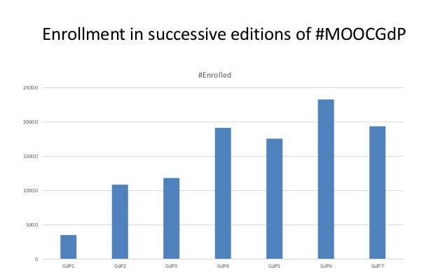 Where are Coursera and Udacity now (sept 2016)? America's MOOC pioneers companies leaders have left: Andrew Ng, Sebastian ...