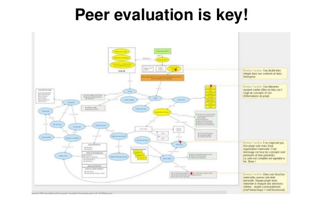 Open Education .. And what else ? • Open Educational Resources • Open Source code • Open Data • Open Access Publishing • O...
