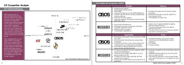 five forces asos Writepass - essay writing - dissertation topics [toc]abstract introductionswot analysis strengthsweaknessesopportunities threatsporter's five forceslevel of.