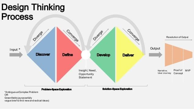 design-thinking-process-5-638.jpg?cb=1439666060