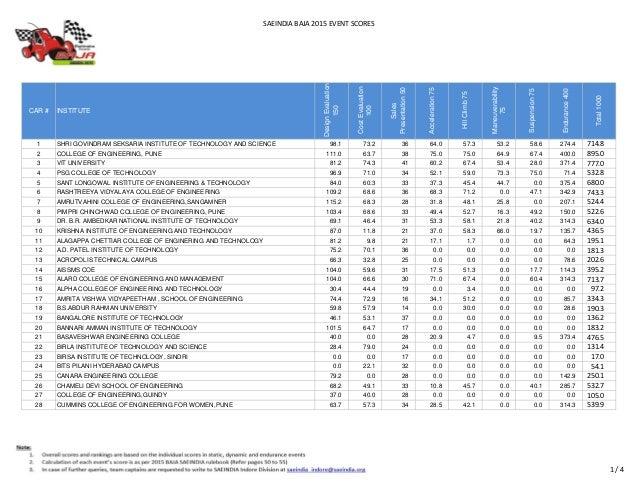 SAEINDIA BAJA 2015 EVENT SCORES CAR # INSTITUTE DesignEvaluation 150 CostEvaluation 100 Sales Presentation50 Acceleration7...
