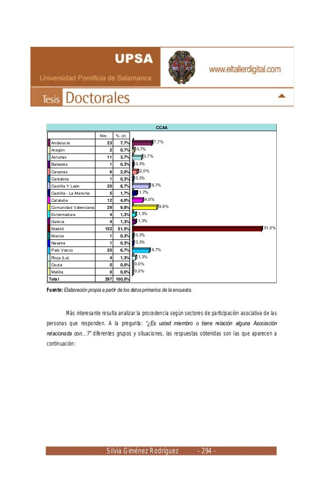 Silvia Giménez Rodríguez - 294 - CCAA Nro. % cit. Andalucía 23 7,7% Aragón 2 0,7% Asturias 11 3,7% Baleares 1 0,3% Canaria...
