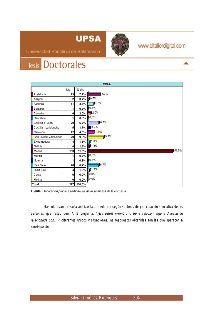 CCAA                           Nro.       % cit.  Andalucía                    23       7,7%             7,7%  Aragón     ...
