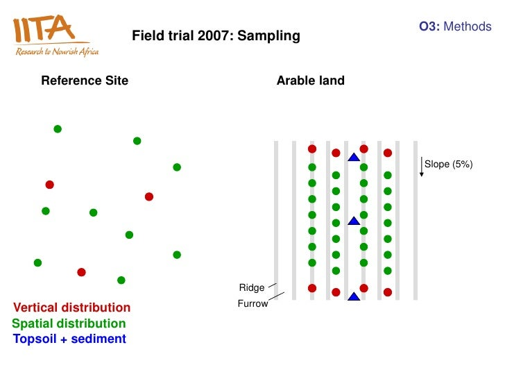 O3: Methods                        Field trial 2007: Sampling     Reference Site                              Arable land ...
