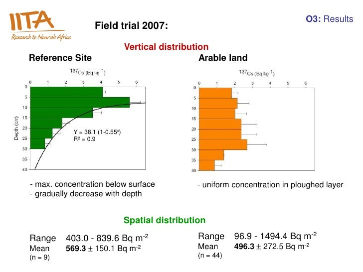 O3: Results                   Field trial 2007:                                Vertical distributionReference Site        ...