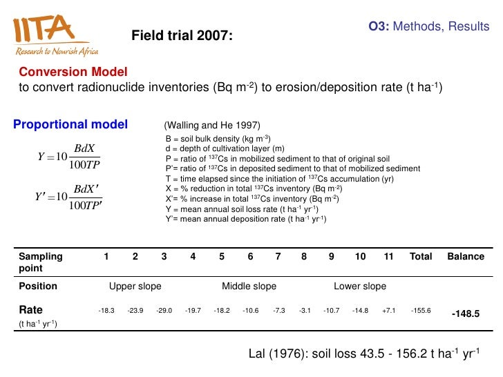 O3: Methods, Results                              Field trial 2007:Conversion Modelto convert radionuclide inventories (Bq...