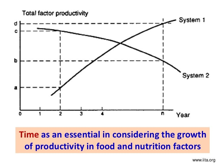 total factor productivity In economics, total-factor productivity, also called multi-factor productivity, is a variable which accounts for effects in total output not caused by tradit.