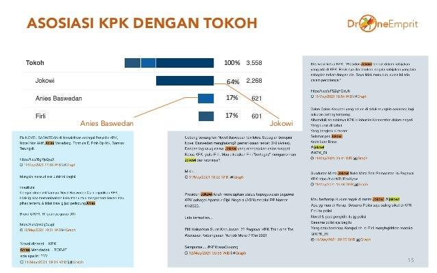 ASOSIASI KPK DENGAN TOKOH 15 100% 64% 17% 17% Anies Baswedan Jokowi