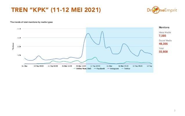 """TREN """"KPK"""" (11-12 MEI 2021) 3"""