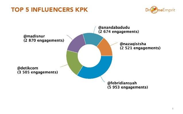 TOP 5 INFLUENCERS KPK 8