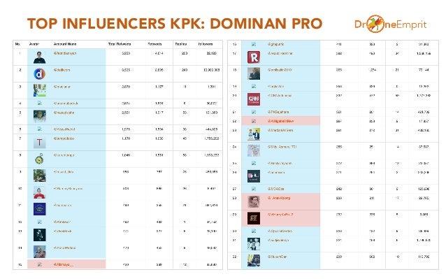TOP INFLUENCERS KPK: DOMINAN PRO 9