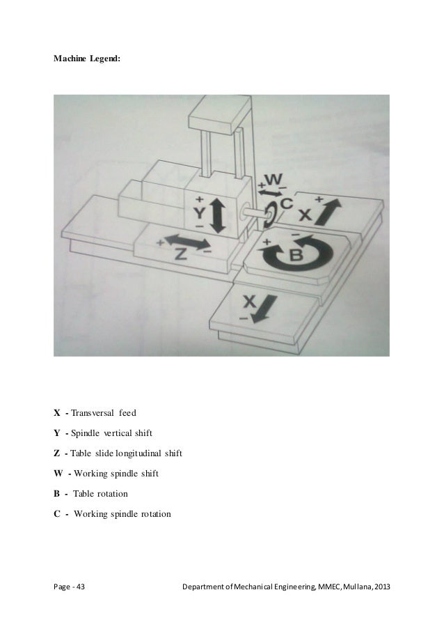 Page - 43 Departmentof Mechanical Engineering,MMEC,Mullana,2013 Machine Legend: X - Transversal feed Y - Spindle vertical ...
