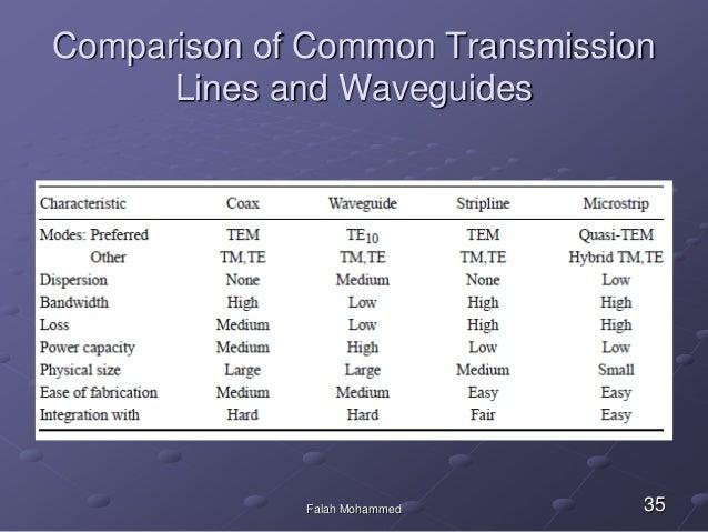 planar wave guide rh slideshare net transmission lines and waveguides question paper transmission lines and waveguides by dhananjayan