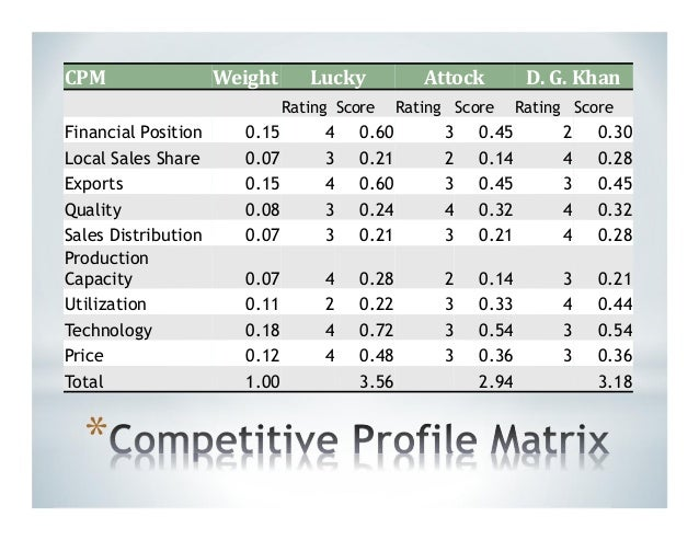 competitive profile A competitive profile of products and associated marketing practices of  selected european and non-european countries by j r darling and f b kraft.