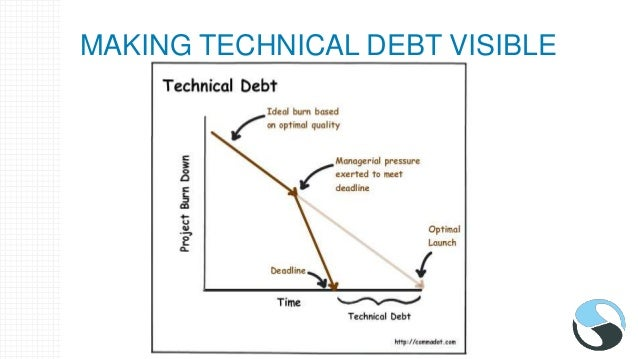 MAKING TECHNICAL DEBT VISIBLE • Show declining velocity due to not addressing technical debt • Explain how cost of increme...