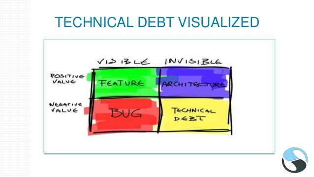 TECHNICAL DEBT VISUALIZED
