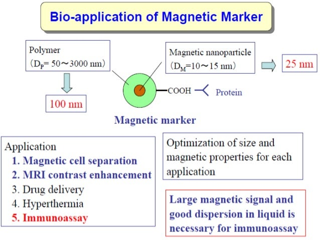 Biomedical Application of Magnetic Nanomaterials