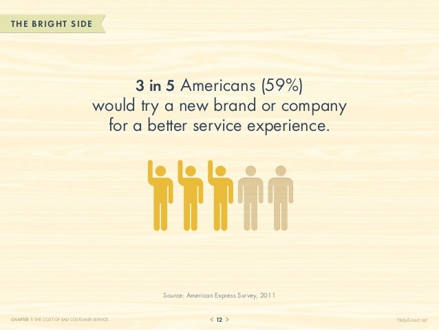 THE B RIGHT SIDE                                        3 in 5 Americans (59%)                                   would try...