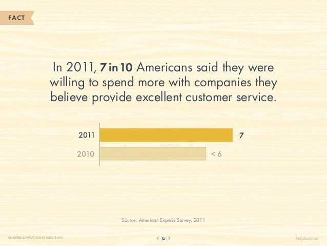 FACT                       In 2011, 7 in 10 Americans said they were                       willing to spend more with comp...