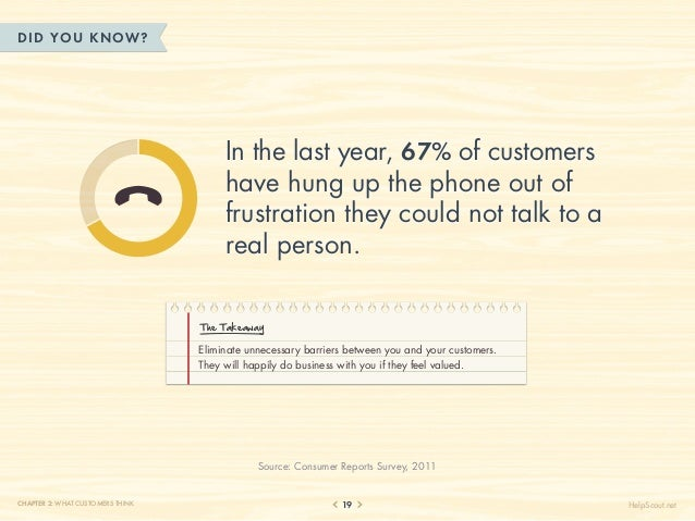 DID YOU KN OW?                                       In the last year, 67% of customers                                   ...
