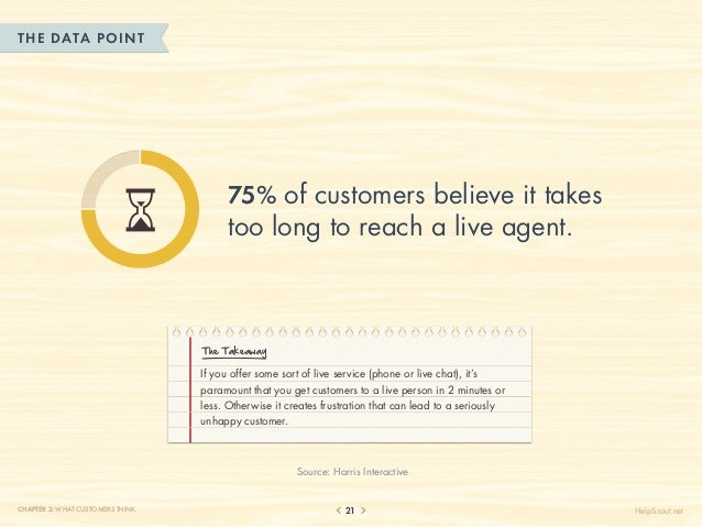 THE DATA POINT                                       75% of customers believe it takes                                    ...