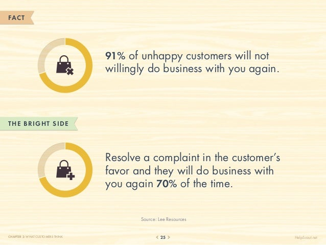 FACT                                  91% of unhappy customers will not                                  willingly do busi...