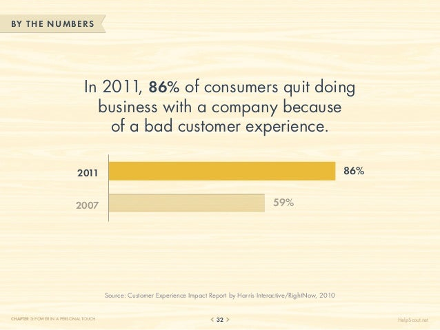 BY THE NUM BERS                               In 2011, 86% of consumers quit doing                                 busines...