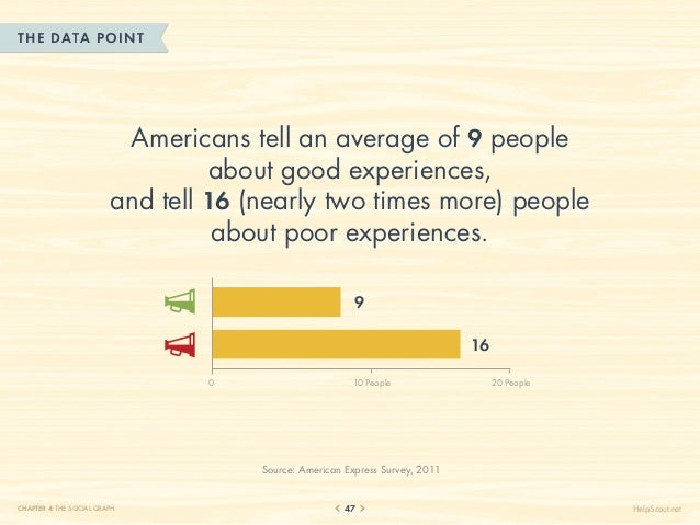 THE DATA POINT                          Americans tell an average of 9 people                                  about good ...