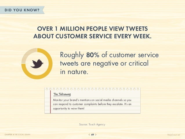 DID YOU KN OW?                               Over 1 million people view tweets                              about customer...