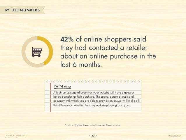 BY THE NUM BERS                                42% of online shoppers said                                they had contact...
