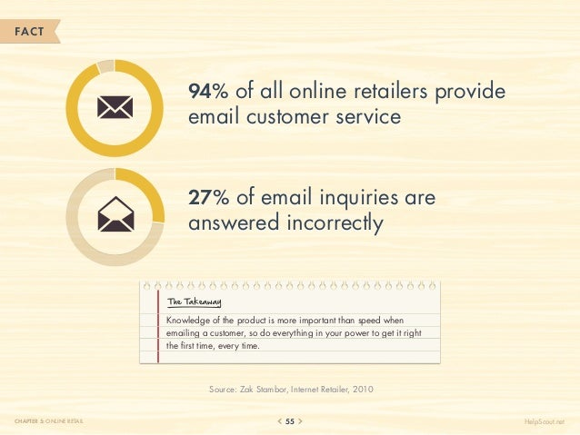 FACT                                94% of all online retailers provide                                email customer serv...